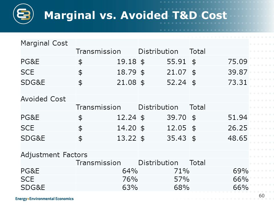 Marginal vs. Avoided T&D Cost