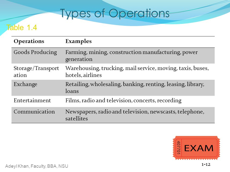 Types of Operations Table 1.4 Operations Examples Goods Producing