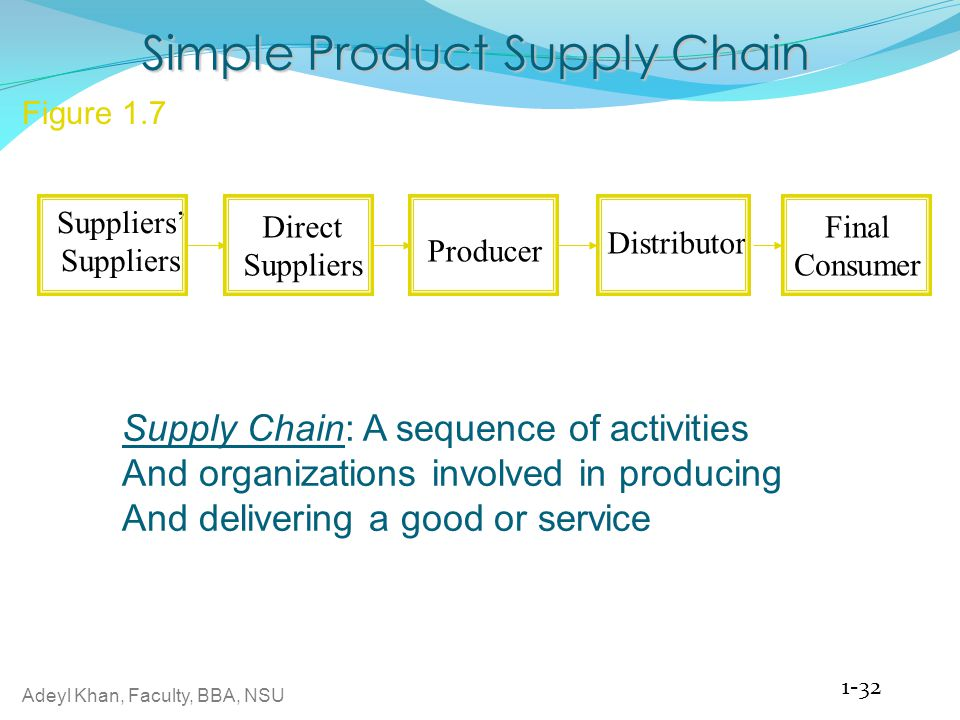 Simple Product Supply Chain
