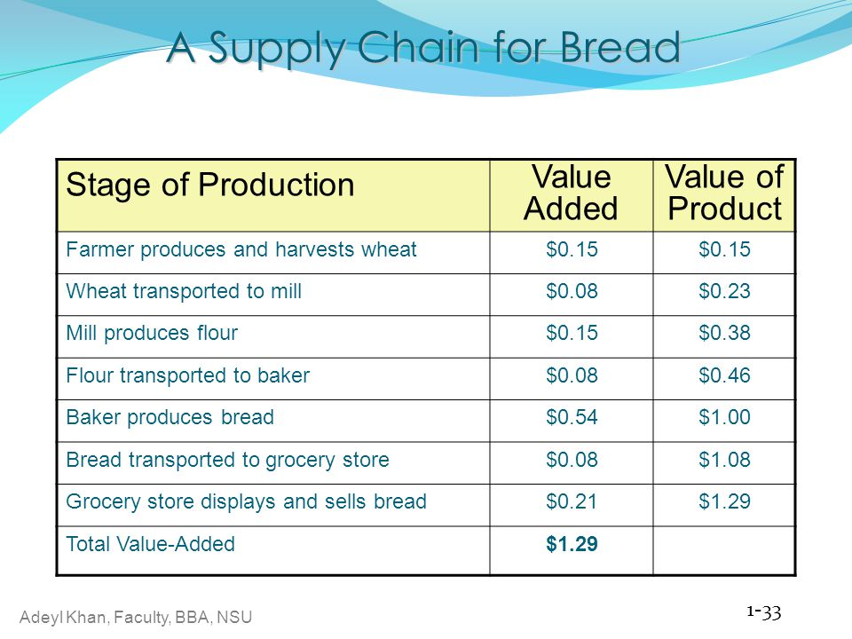 A Supply Chain for Bread