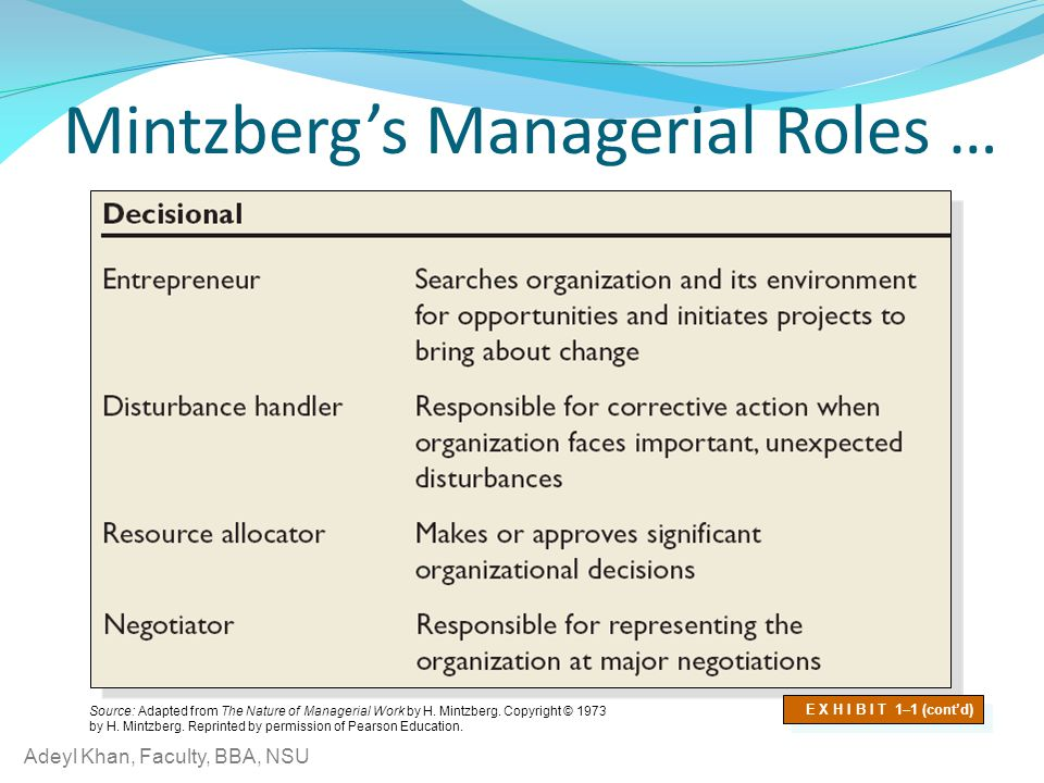 Mintzberg's Managerial Roles …