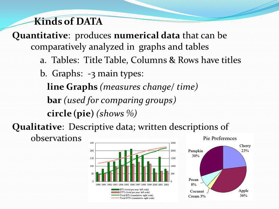 Kinds of DATA Quantitative: produces numerical data that can be comparatively analyzed in graphs and tables.