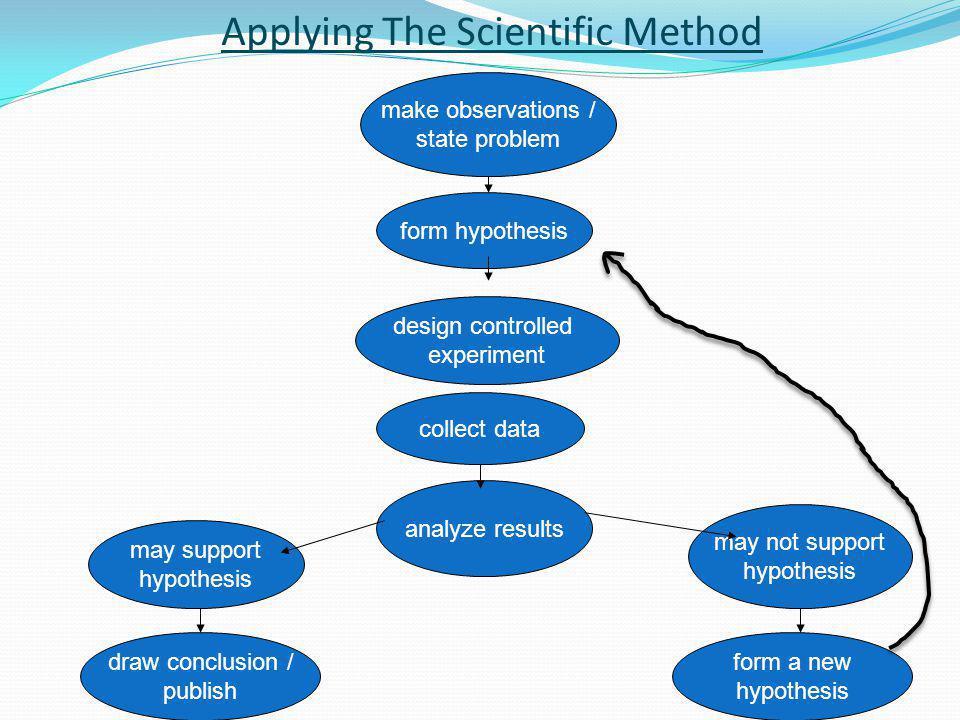 Applying The Scientific Method