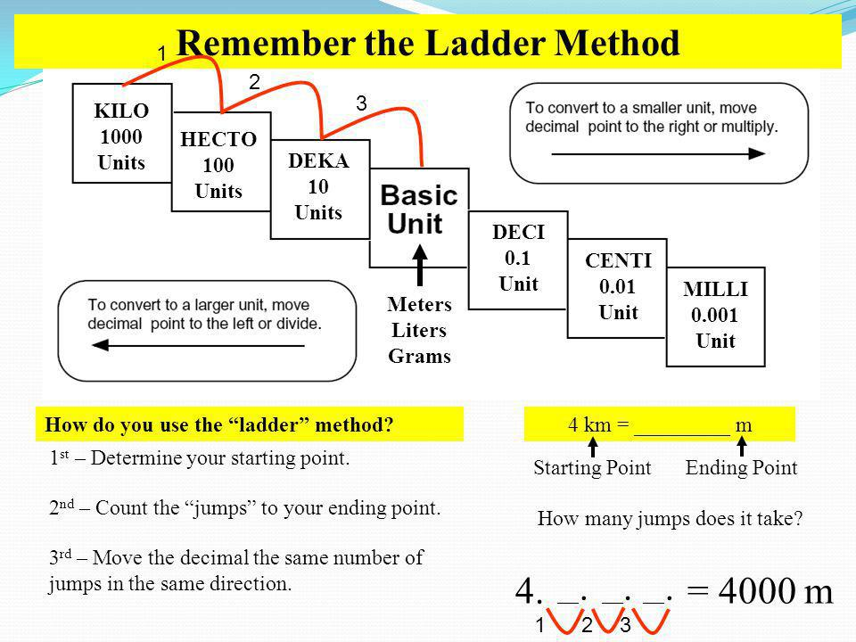 Remember the Ladder Method