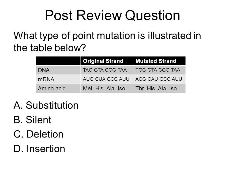 Post Review Question What type of point mutation is illustrated in the table below Substitution. Silent.