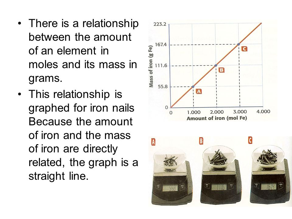There is a relationship between the amount of an element in moles and its mass in grams.