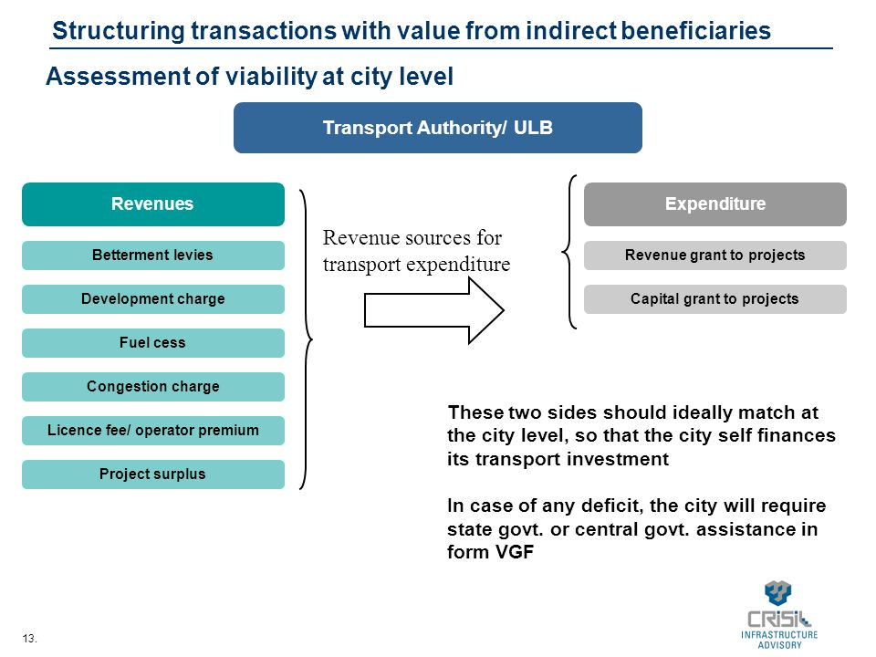 Structuring transactions with value from indirect beneficiaries
