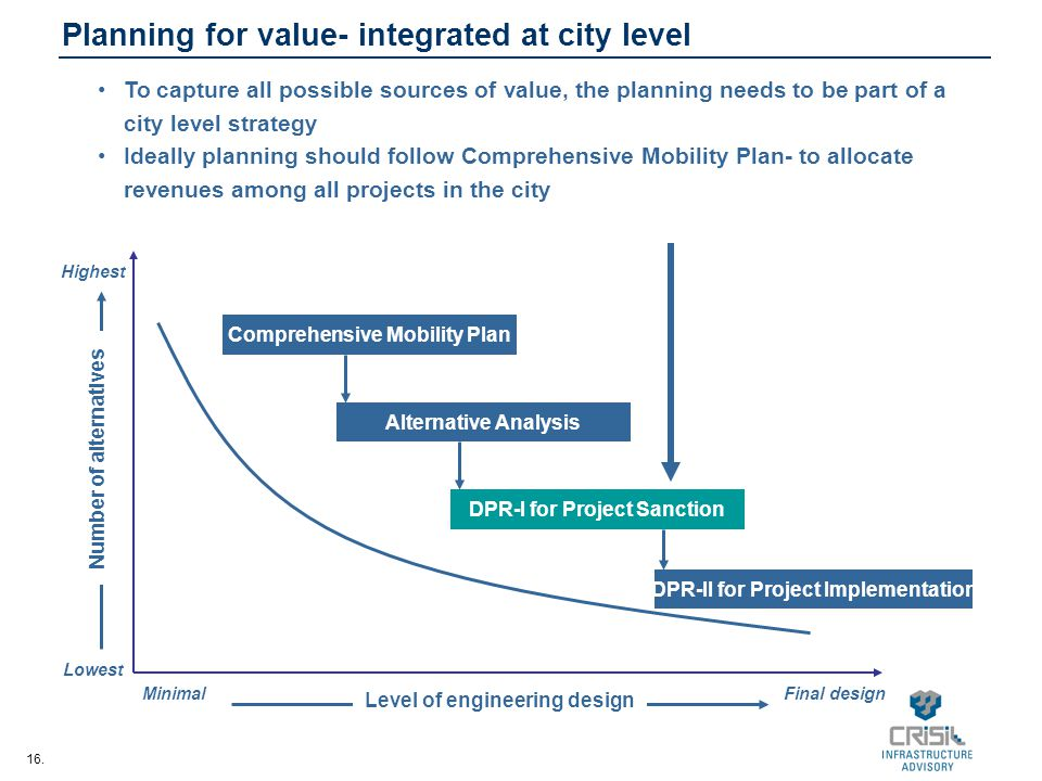 Planning for value- integrated at city level