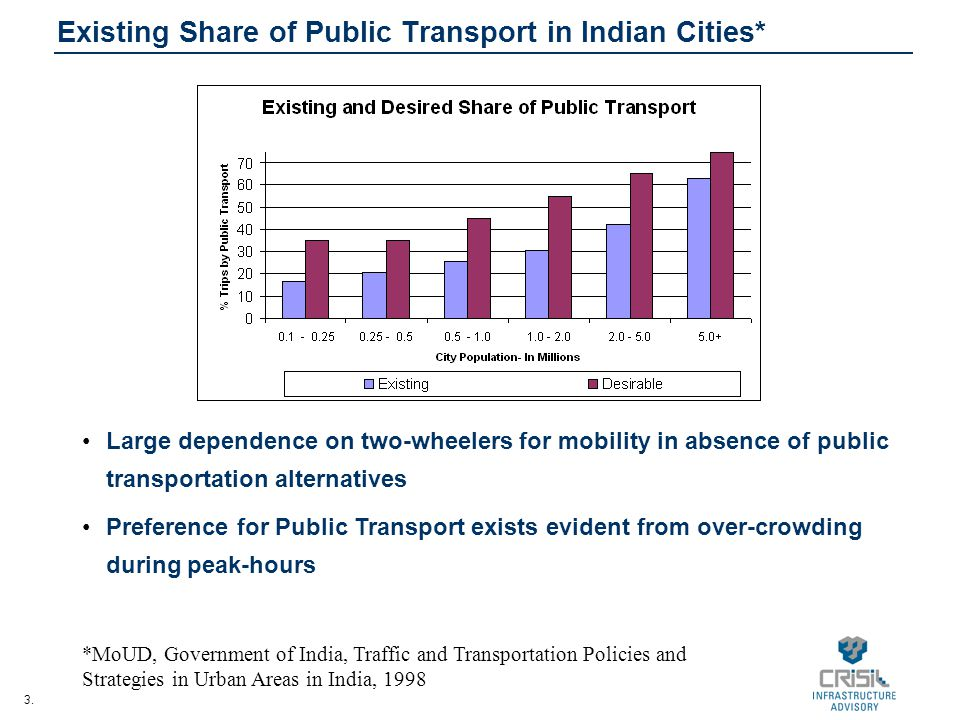 Existing Share of Public Transport in Indian Cities*