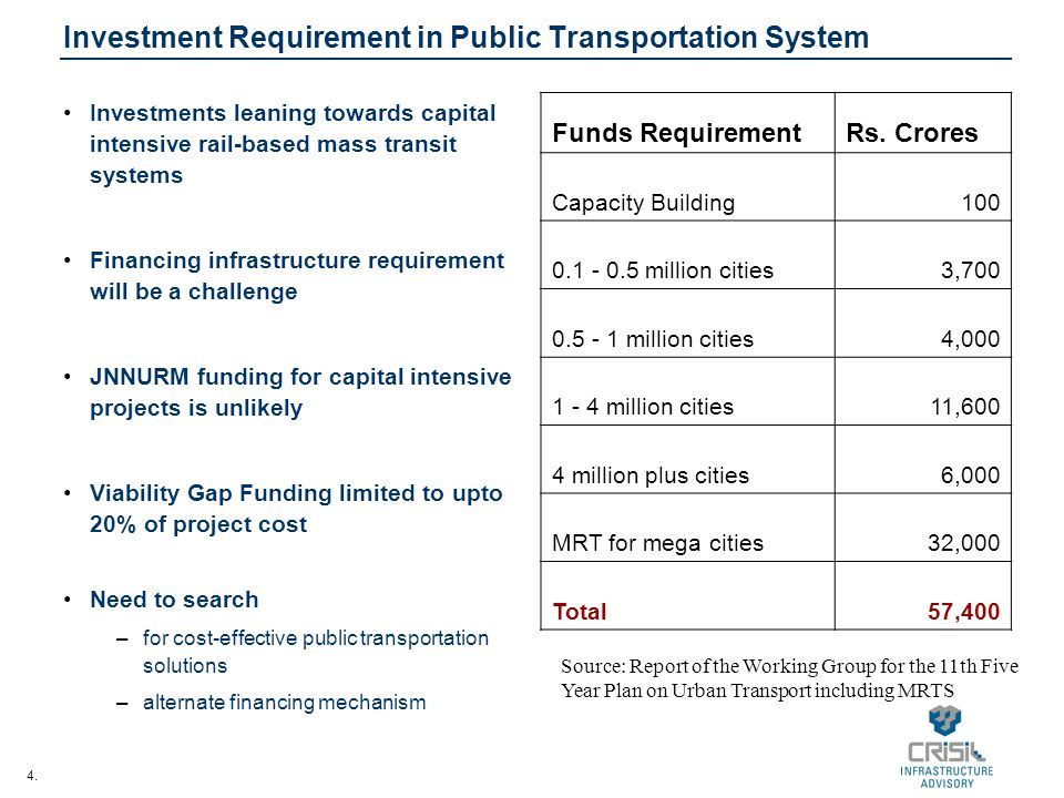 Investment Requirement in Public Transportation System