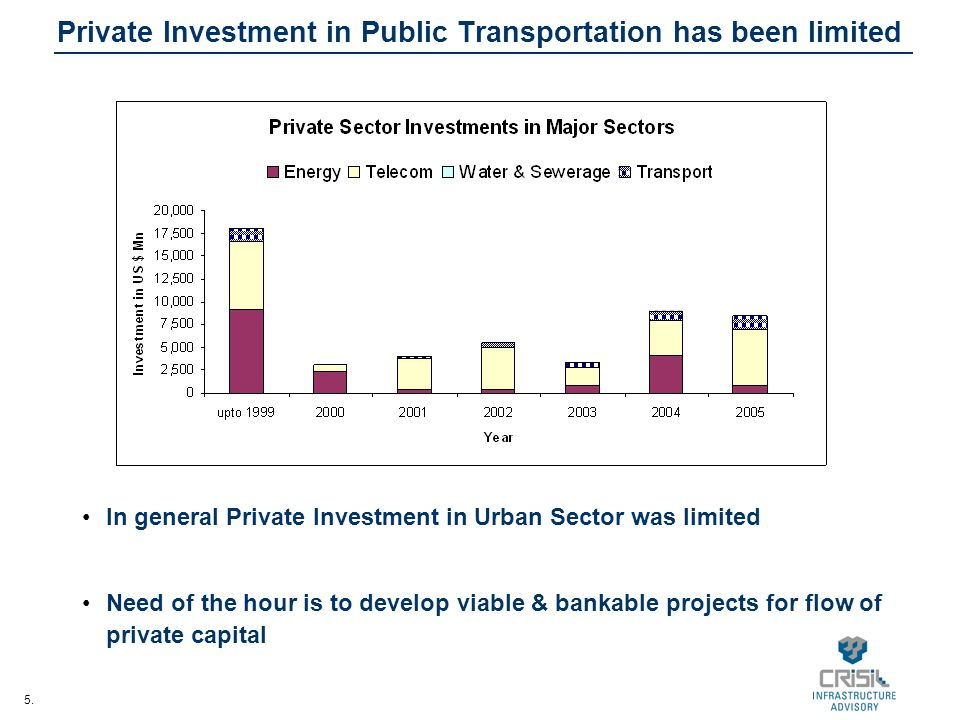 Private Investment in Public Transportation has been limited