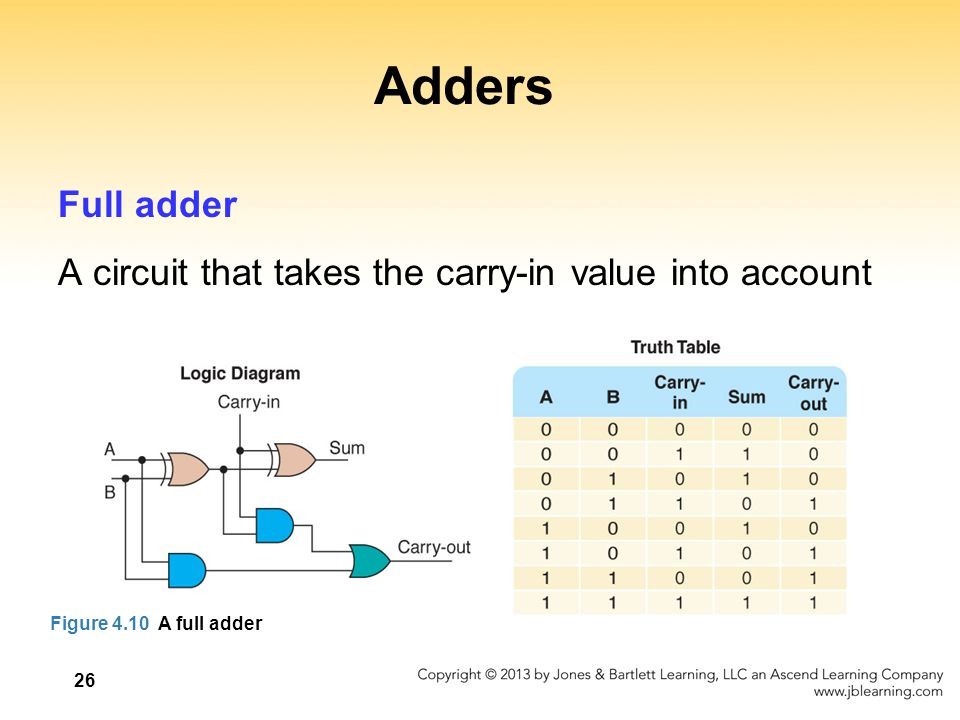 Adders Full adder A circuit that takes the carry-in value into account