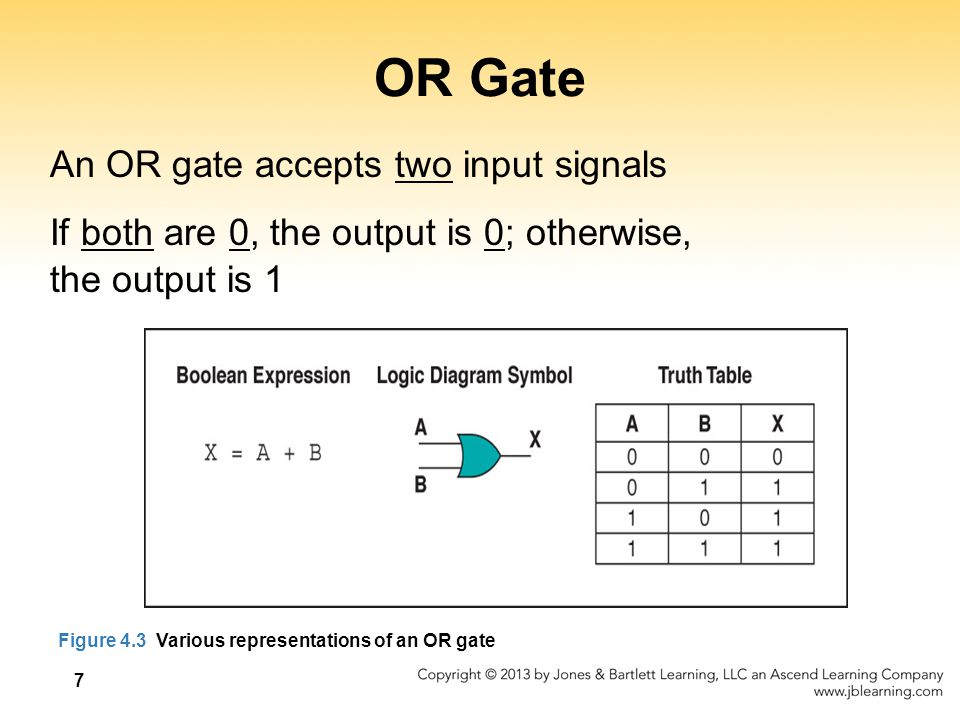OR Gate An OR gate accepts two input signals