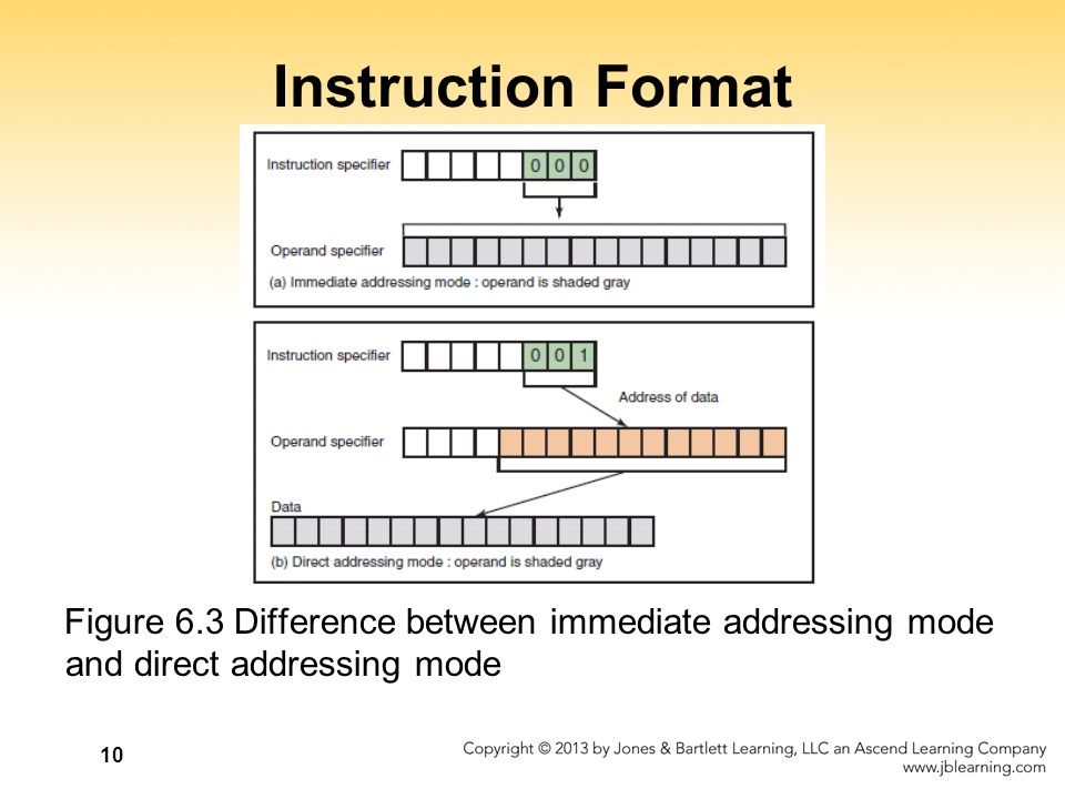 Instruction Format Figure 6.3 Difference between immediate addressing mode and direct addressing mode.