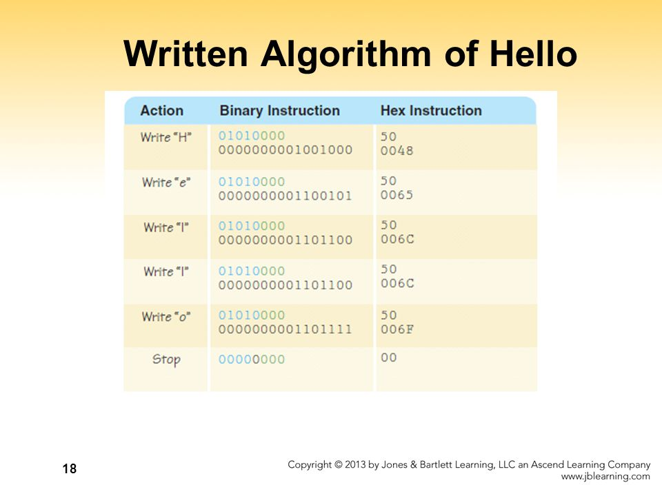 Written Algorithm of Hello