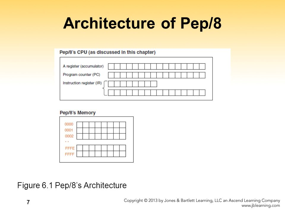 Architecture of Pep/8 Figure 6.1 Pep/8's Architecture
