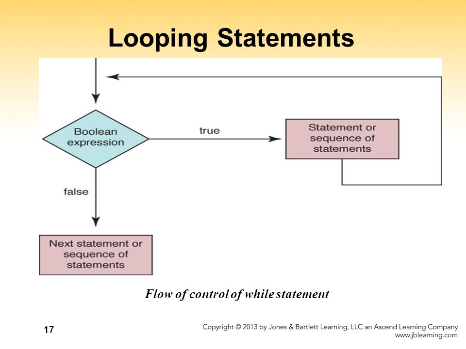 Looping Statements Flow of control of while statement