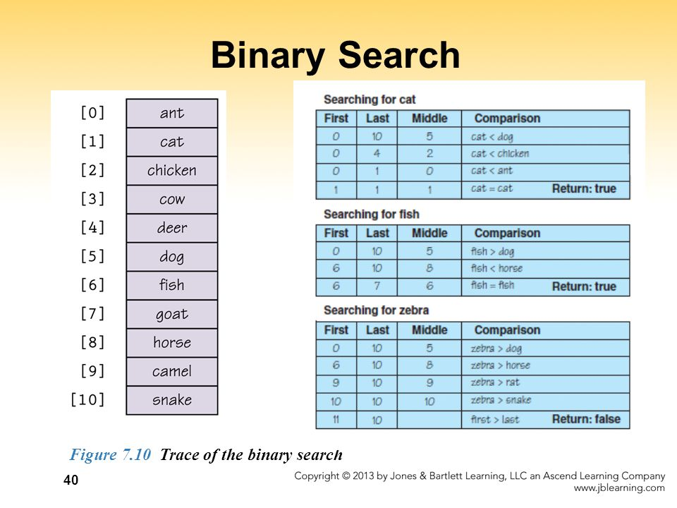 Binary Search Figure 7.10 Trace of the binary search