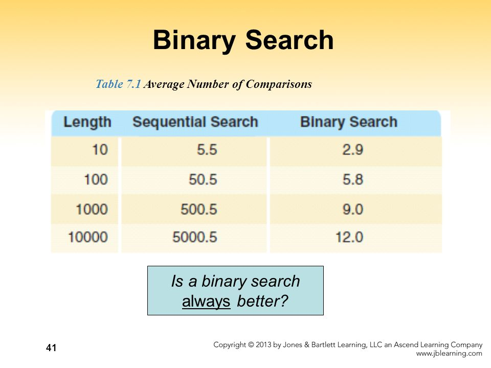 Binary Search Is a binary search always better