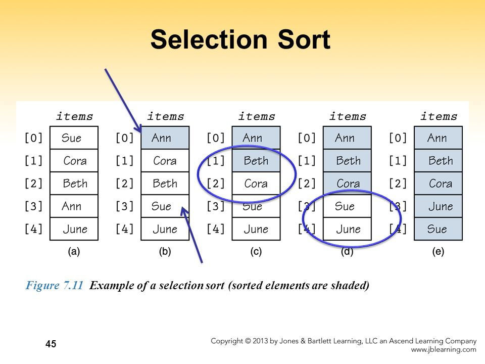 Selection Sort Figure 7.11 Example of a selection sort (sorted elements are shaded)