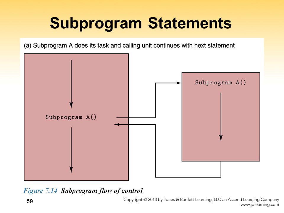 Subprogram Statements