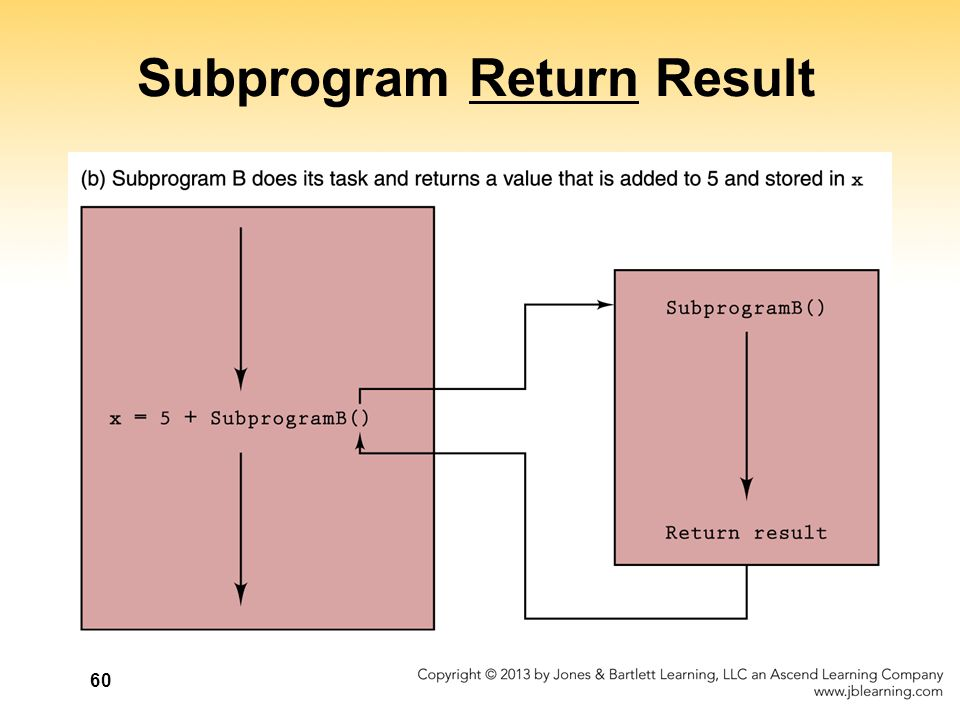 Subprogram Return Result
