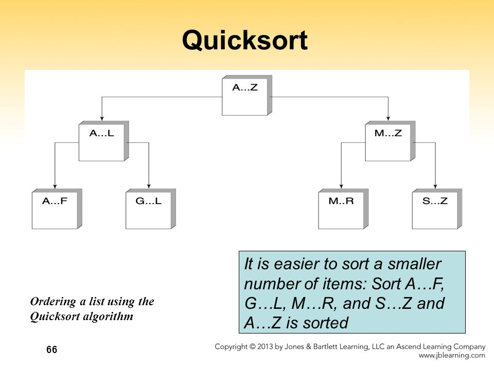 Quicksort It is easier to sort a smaller number of items: Sort A…F,