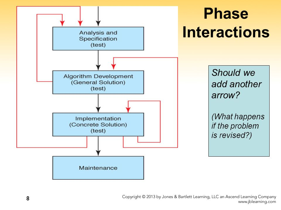 Phase Interactions Should we add another arrow (What happens