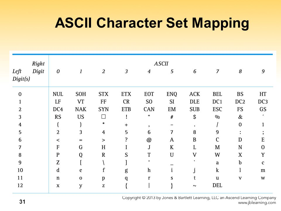 ASCII Character Set Mapping