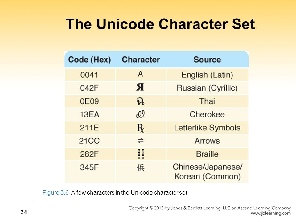 The Unicode Character Set
