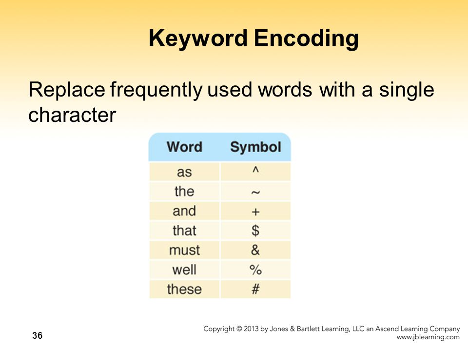Keyword Encoding Replace frequently used words with a single character