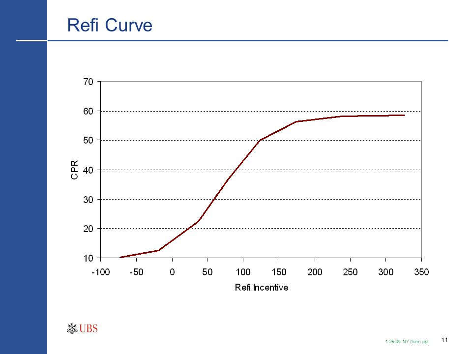 Technology Has Moved Refi Curve