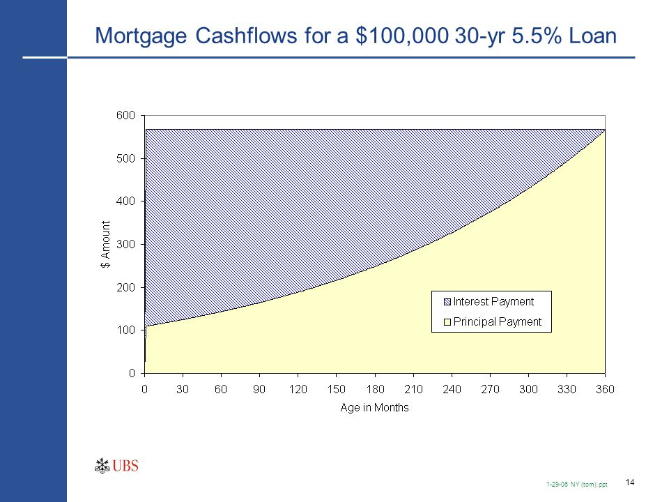Mortgage Cashflows for a $100MM GNMA Pool With 0% Prepayments
