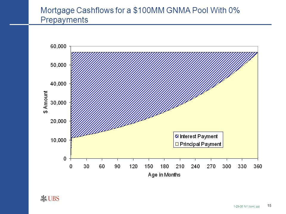 Pass-Thru Cashflows ($100MM 30-yr GNMA 5.5% @ 6% CPR)