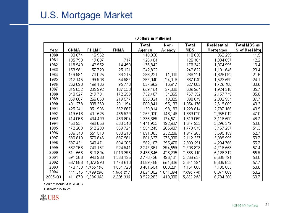 U.S. Mortgage Market—Agency vs. Non-Agency