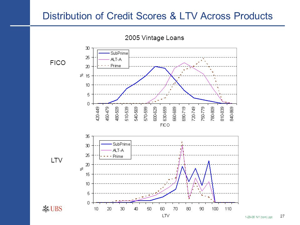 Loan Size Distribution Across Products