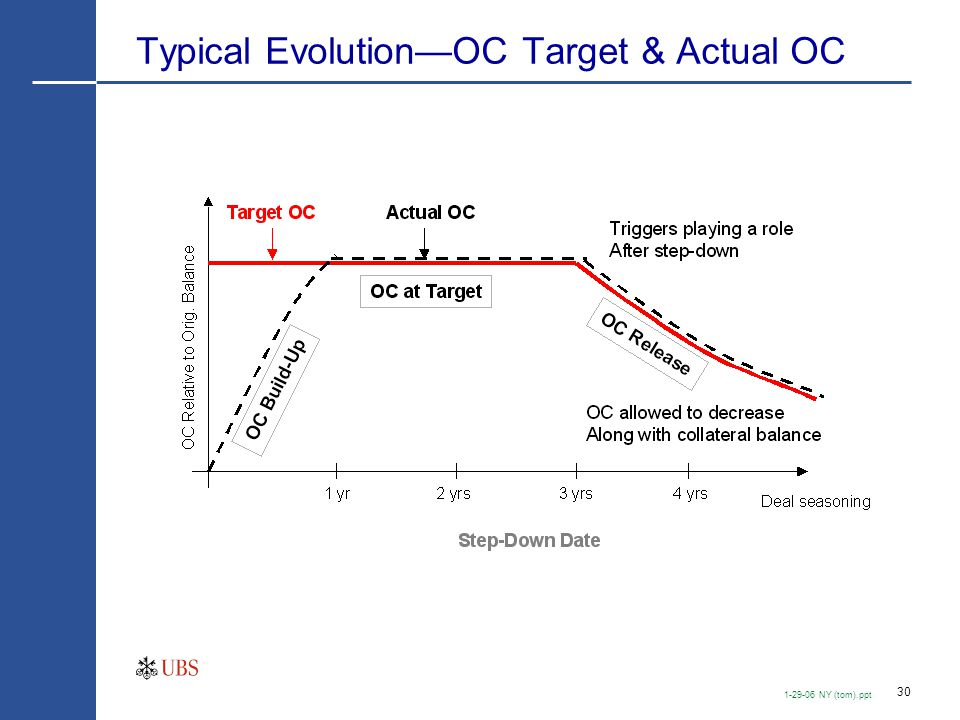 Credit vs. Prepayment Stability