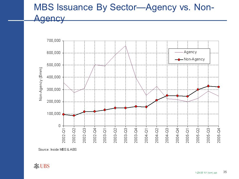 Non-Agency MBS Issuance By Sector