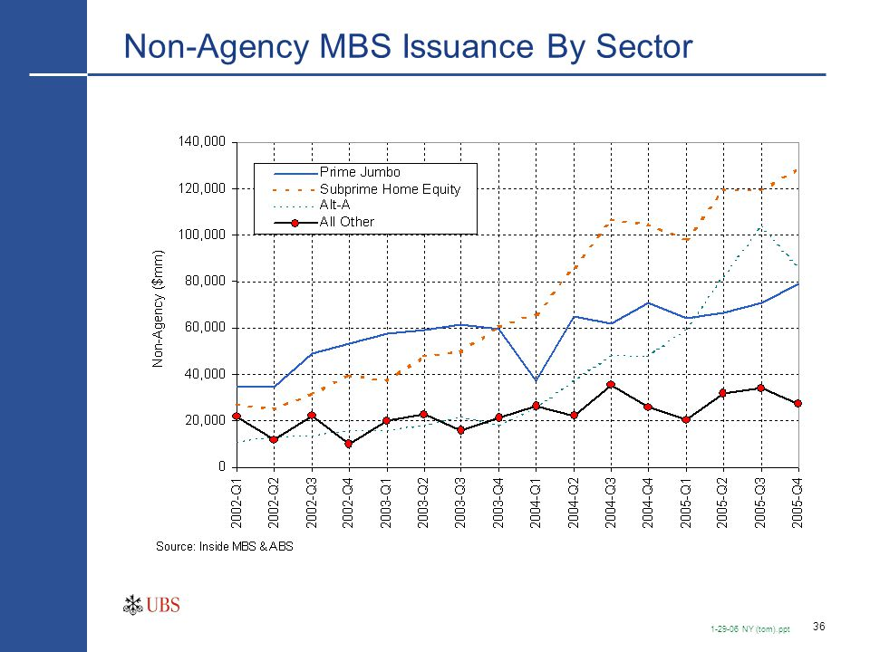 RMBS Issuance—By Type ($million)