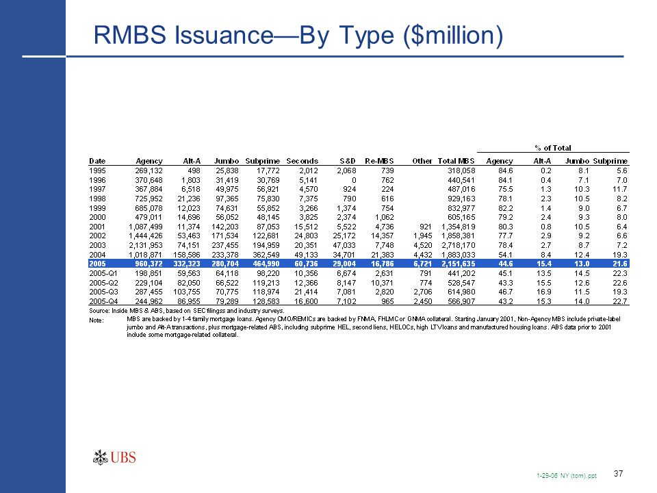 Factors Behind Growth in Subprime HEQ Issuance