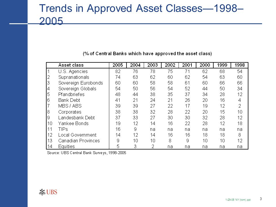 Risk/Reward — Fixed Income Asset Classes