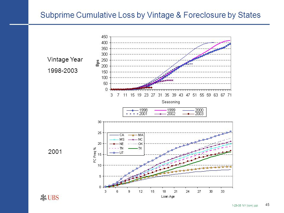 2001 Subprime Mortgages— Loss Severity & Cumulative Loss Rates, by States