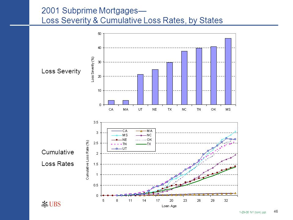 Subprime 2/28 ARM with 2-year Penalties