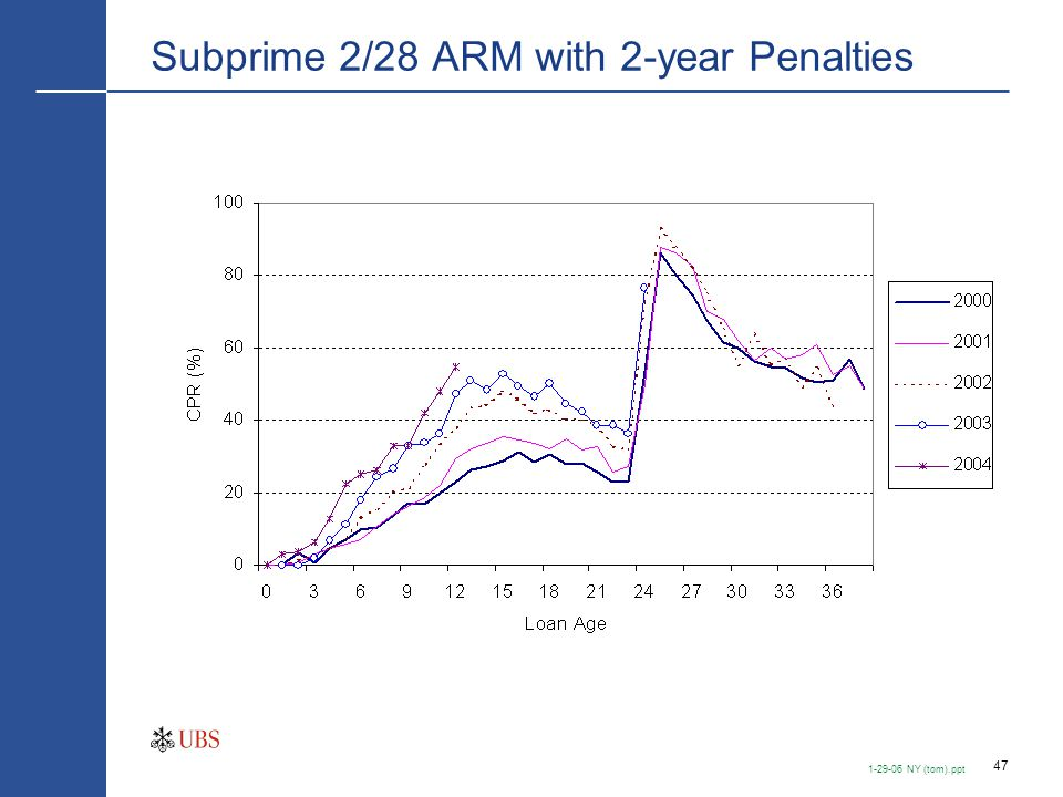 Impact of Prepayments & HPA on Subprime Losses