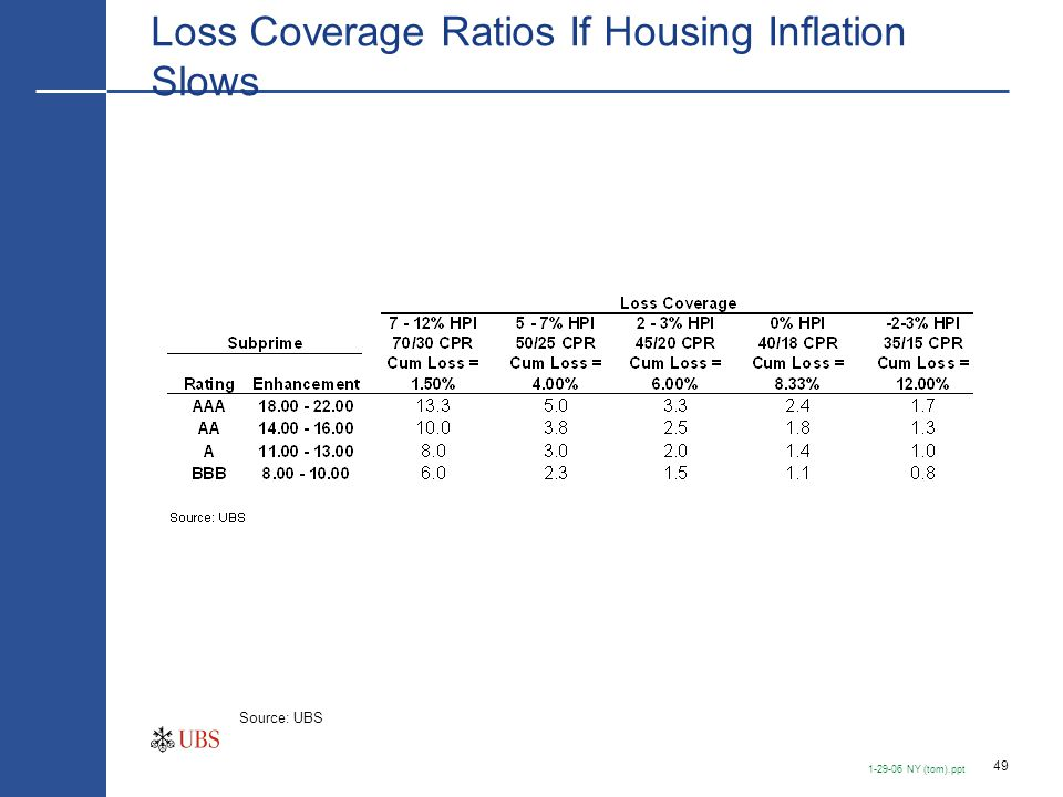 Impact of Lower Housing Inflation on Losses