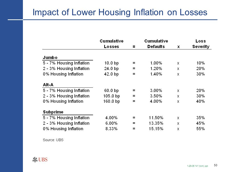 Loss Coverage Ratios If Housing Inflation Slows