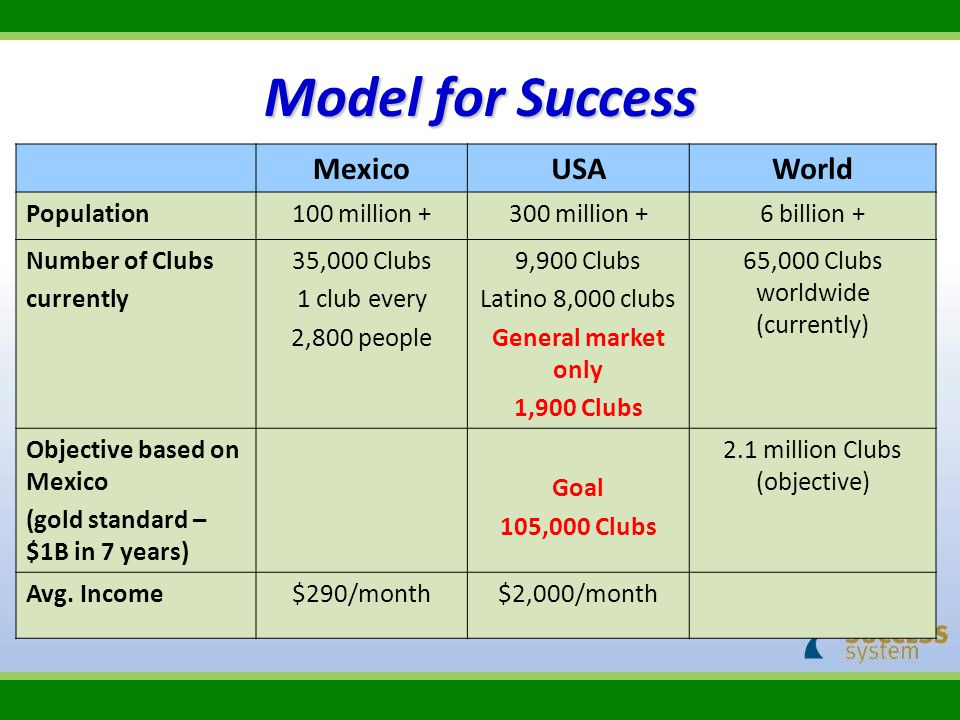Model for Success Mexico USA World Population 100 million +