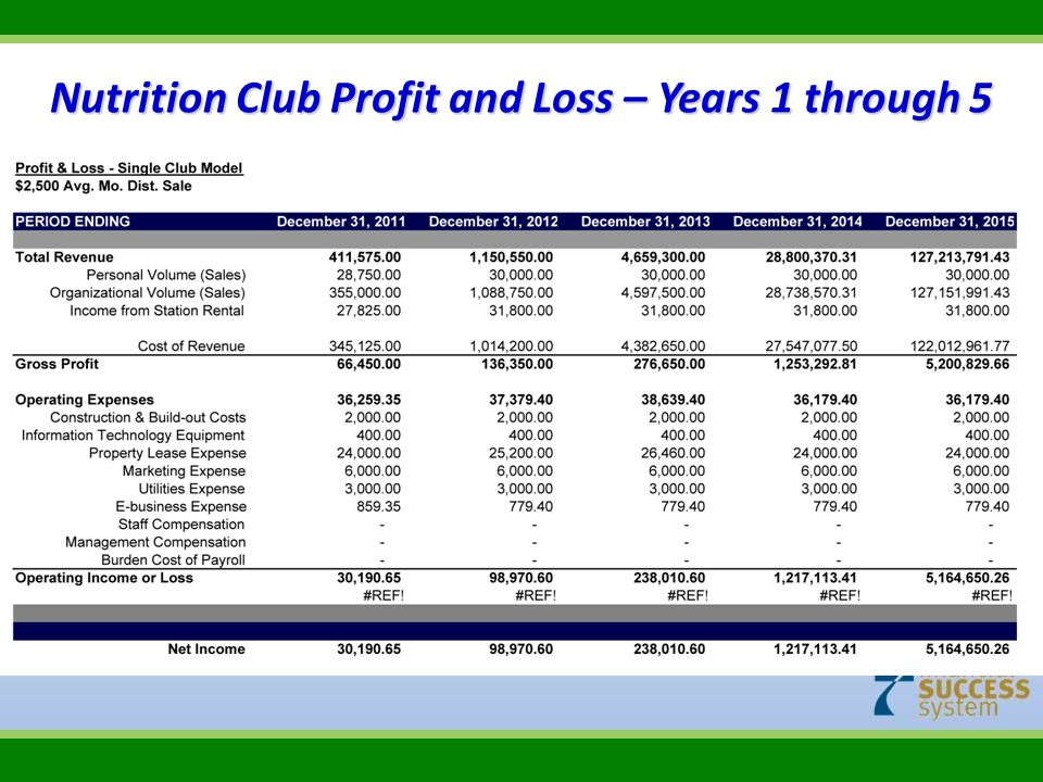 Nutrition Club Profit and Loss – Years 1 through 5