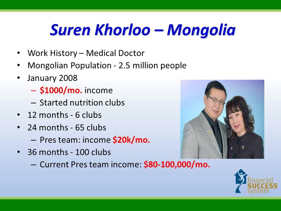 Suren Khorloo – Mongolia