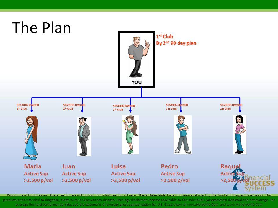 The Plan Maria Juan Luisa Pedro Raquel 1st Club By 2nd 90 day plan YOU